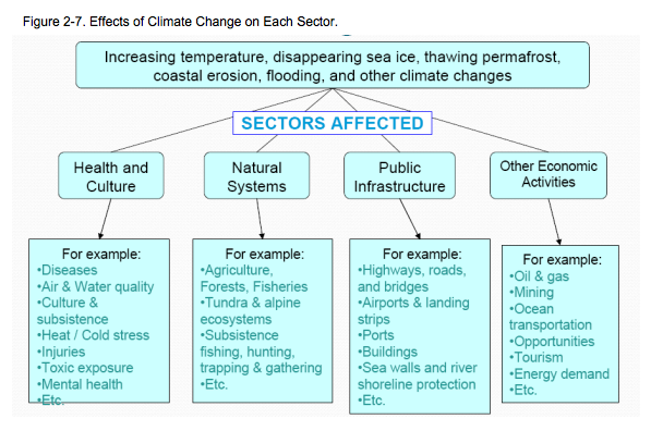 strategies to address climate change Adaptation option/strategy behaviour patterns and management practices can contribute to climate change mitigation climate response options can be.
