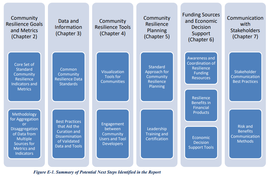 Graphic listing the chapters of the report: Community Resilience Goals and Metrics (Chapter 2); Data and Information (Chapter 3); Community Resilience and Tools (Chapter 4); Community Resilience Planning (Chapter 5); Funding Sources and Economic Decision Support (Chapter 6); Communication with Stakeholders (Chapter 7)